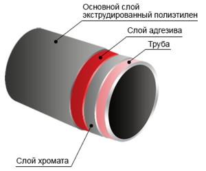 Для липкая водопровода теплоизоляция